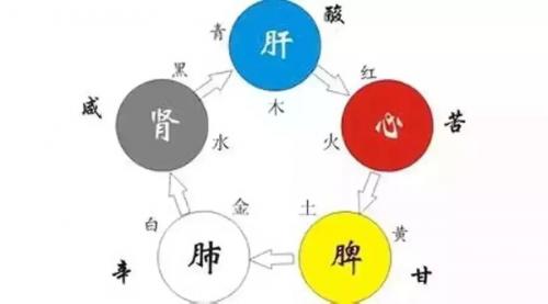 五色��ce�cnxZ~x�_《黄帝内经》教您用五色养五脏!