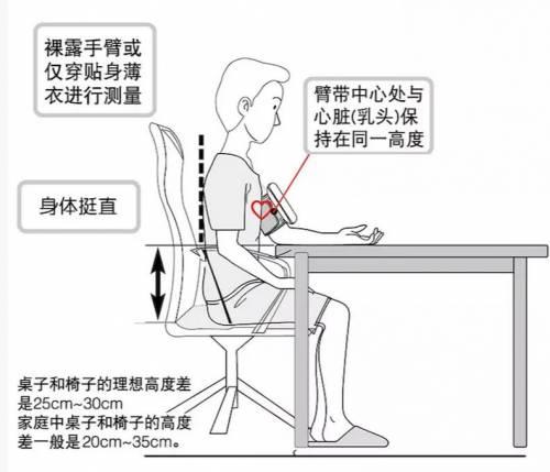 附:血压测量的正确方法        想要得到准备的血压测量结果