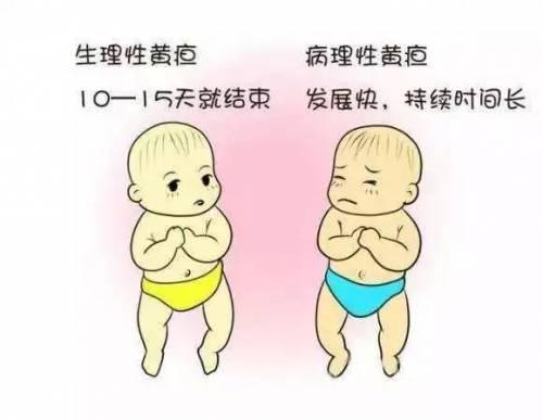 宝宝20天了黄疸图片_生理性黄疸一般在宝宝出生后两到三天出现,7-9天消退,最长时间也不会